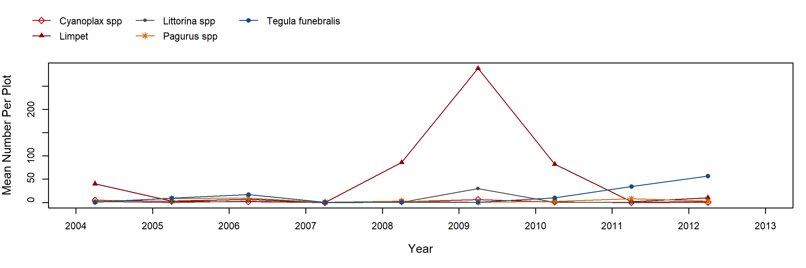 Sea Ranch Fucus trend plot