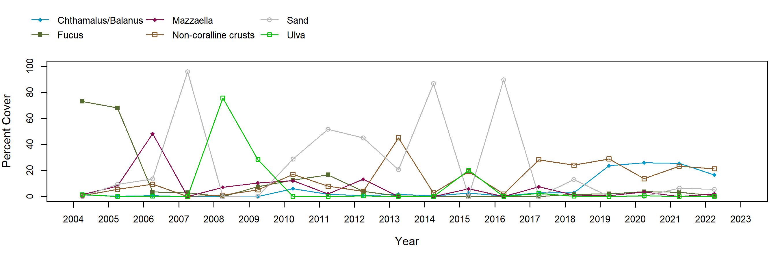 Sea Ranch Fucus trend plot