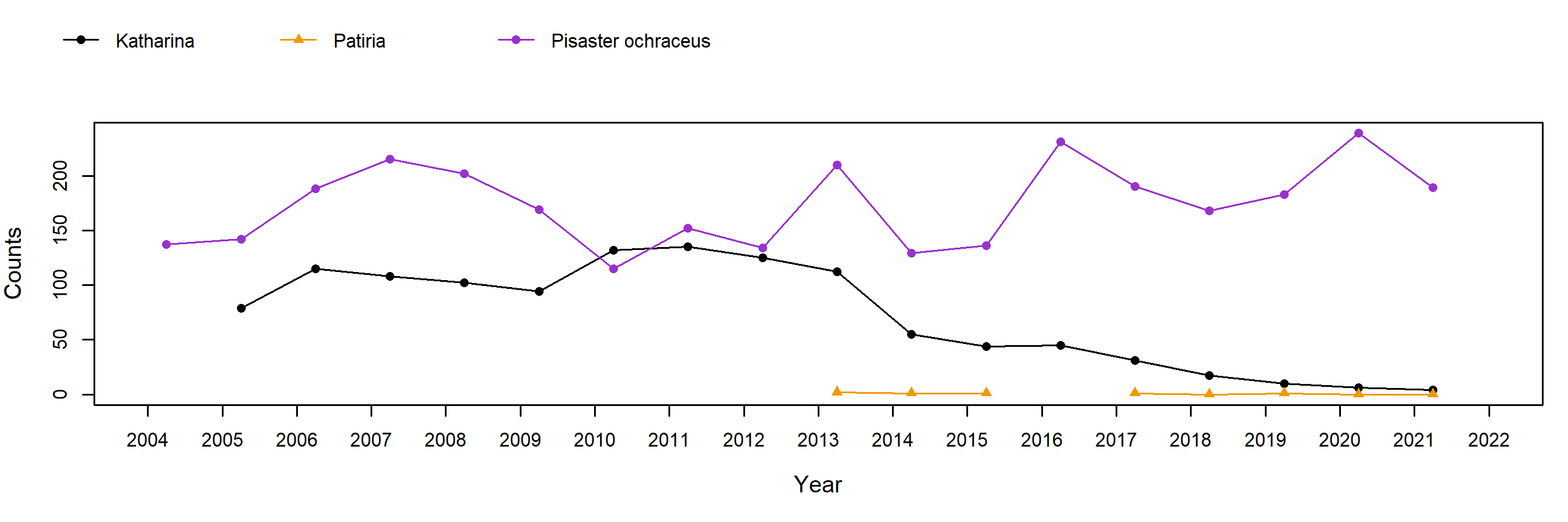 Sea Ranch Pisaster trend plot