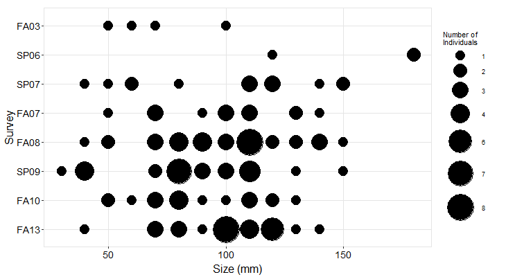 S Frenchys Cove Pisaster size plot