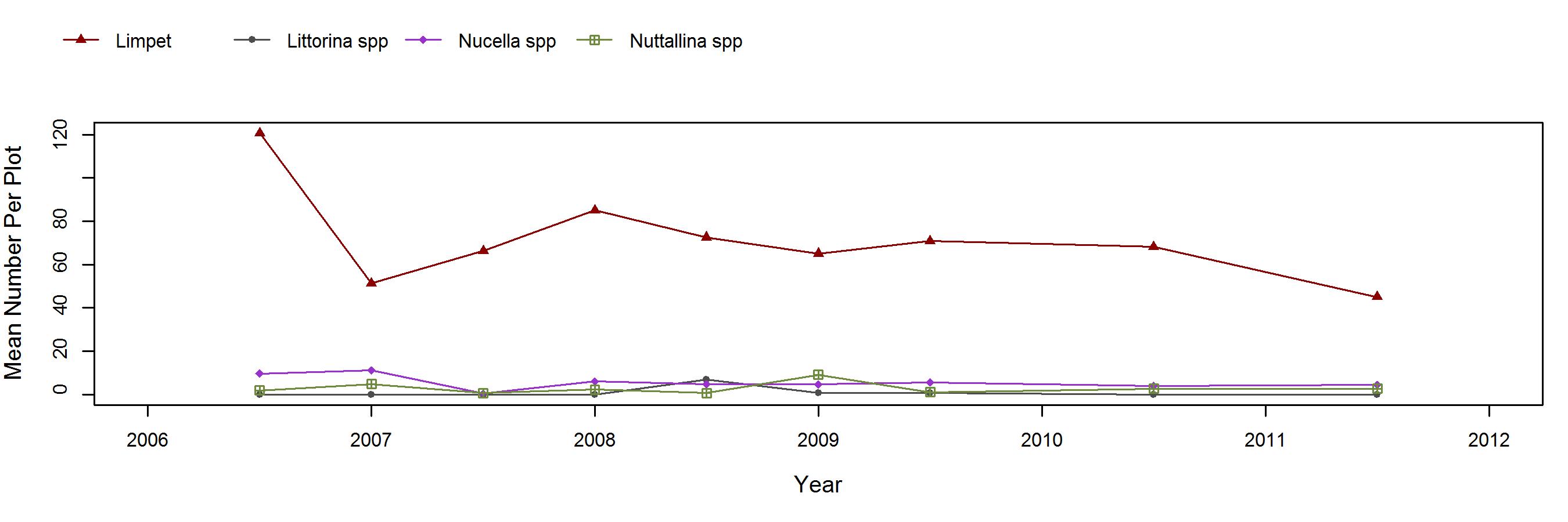 S Frenchys Cove Mytilus trend plot