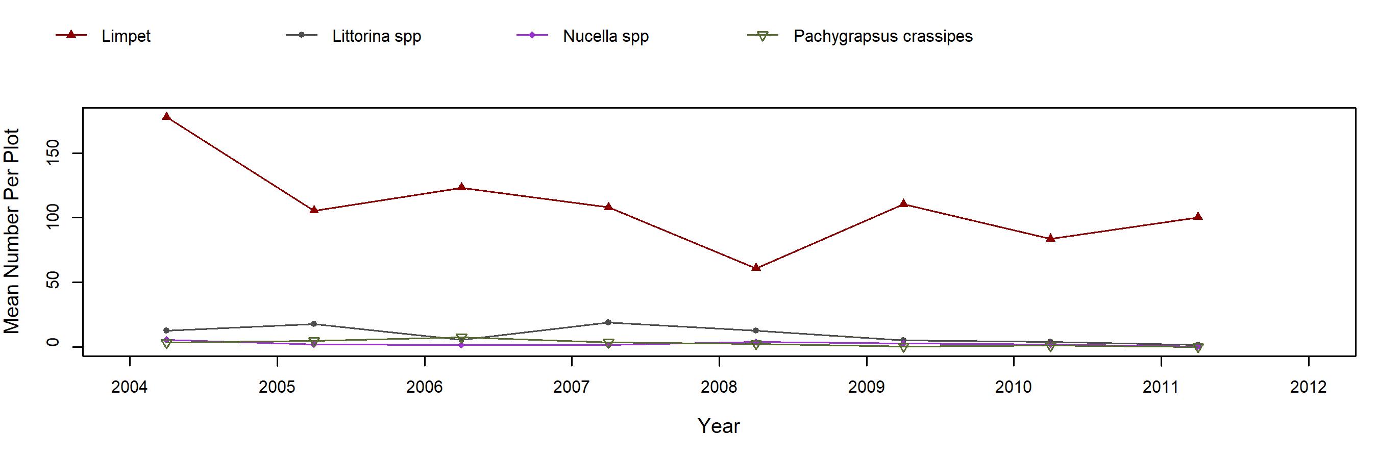 Shelter Cove Mytilus trend plot