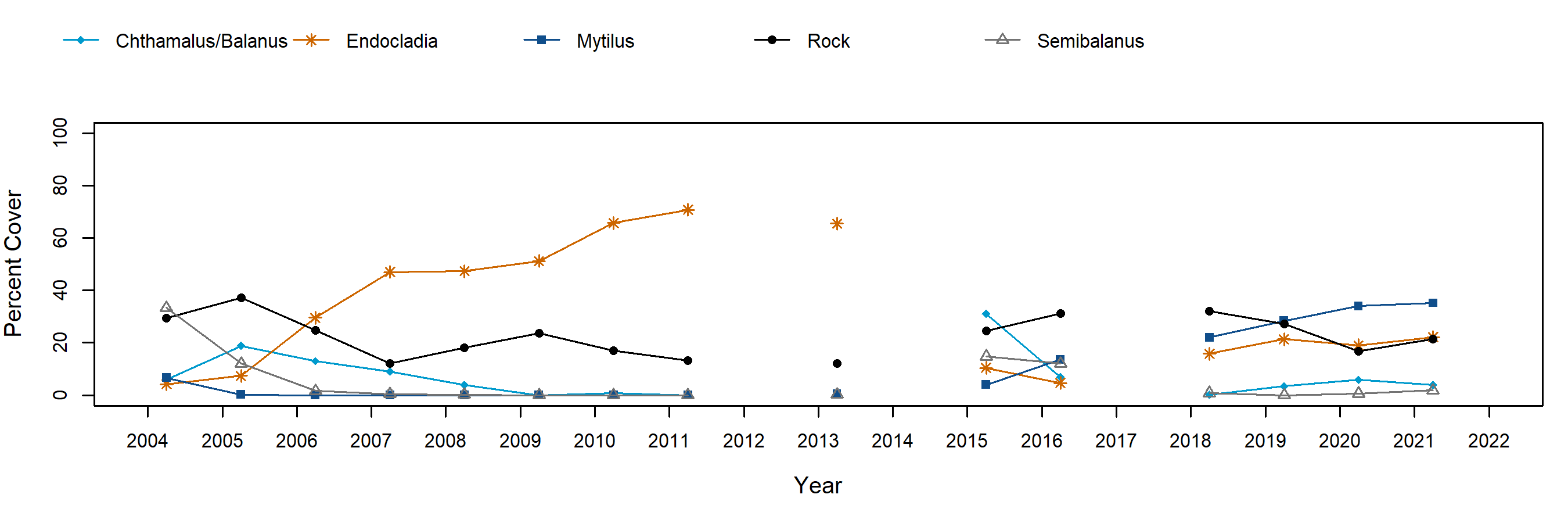 Shelter Cove barnacle trend plot