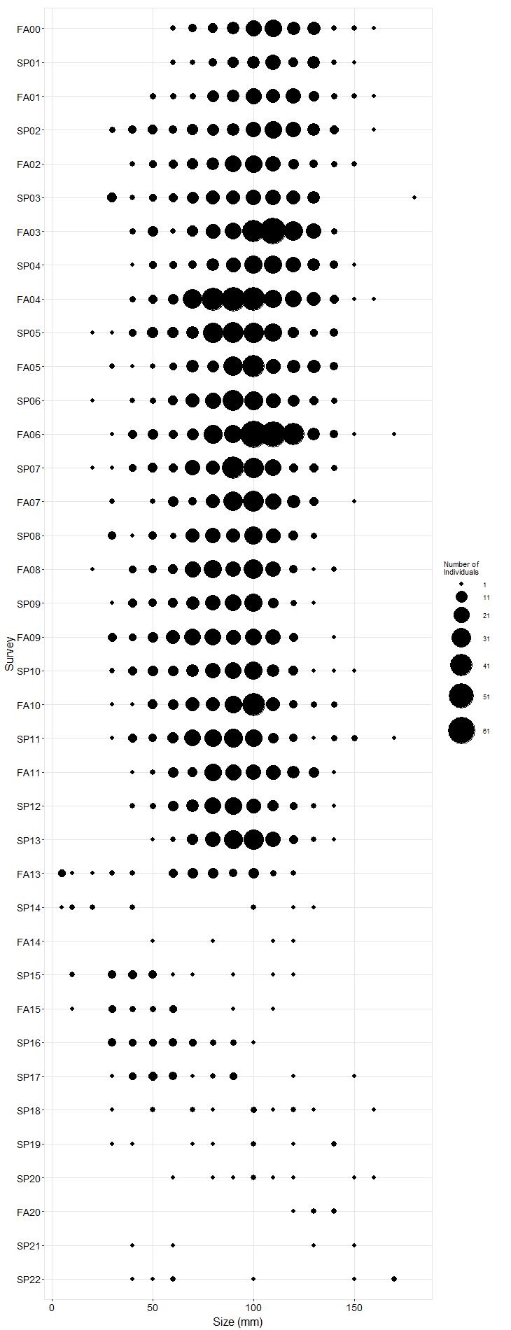 Stillwater Pisaster size plot