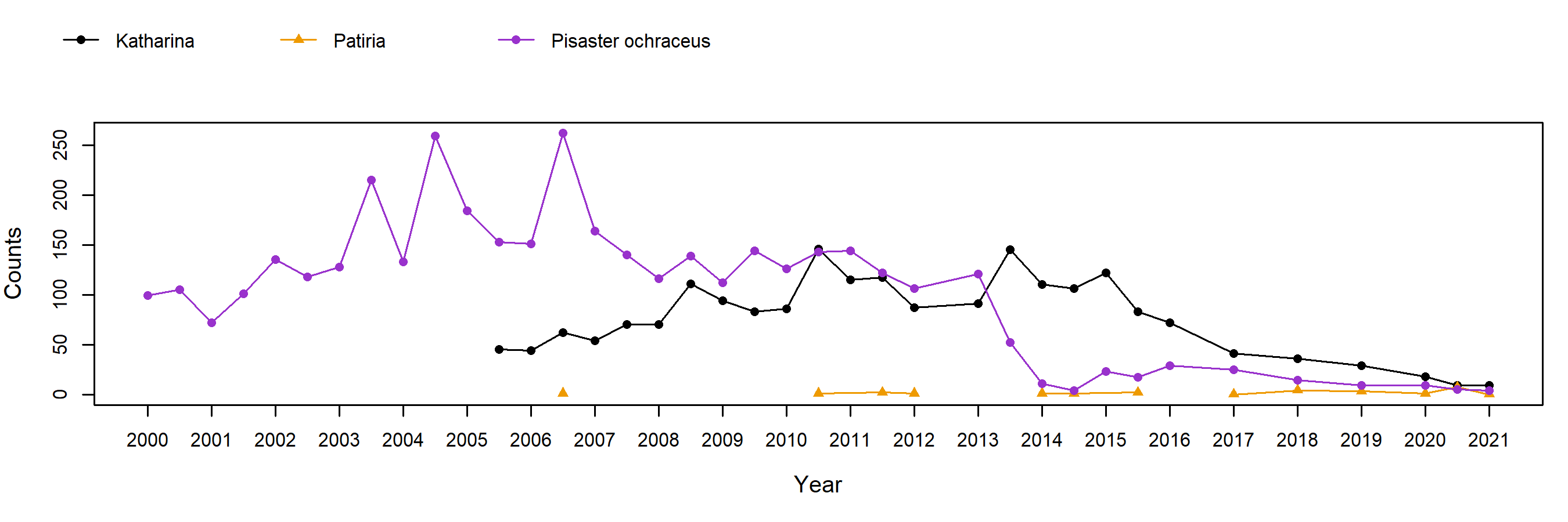 Stillwater Pisaster trend plot