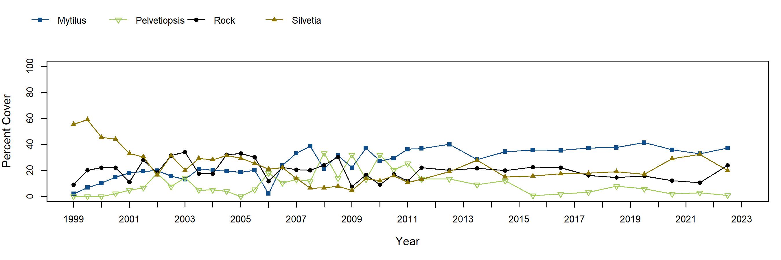 Terrace Point Silvetia trend plot