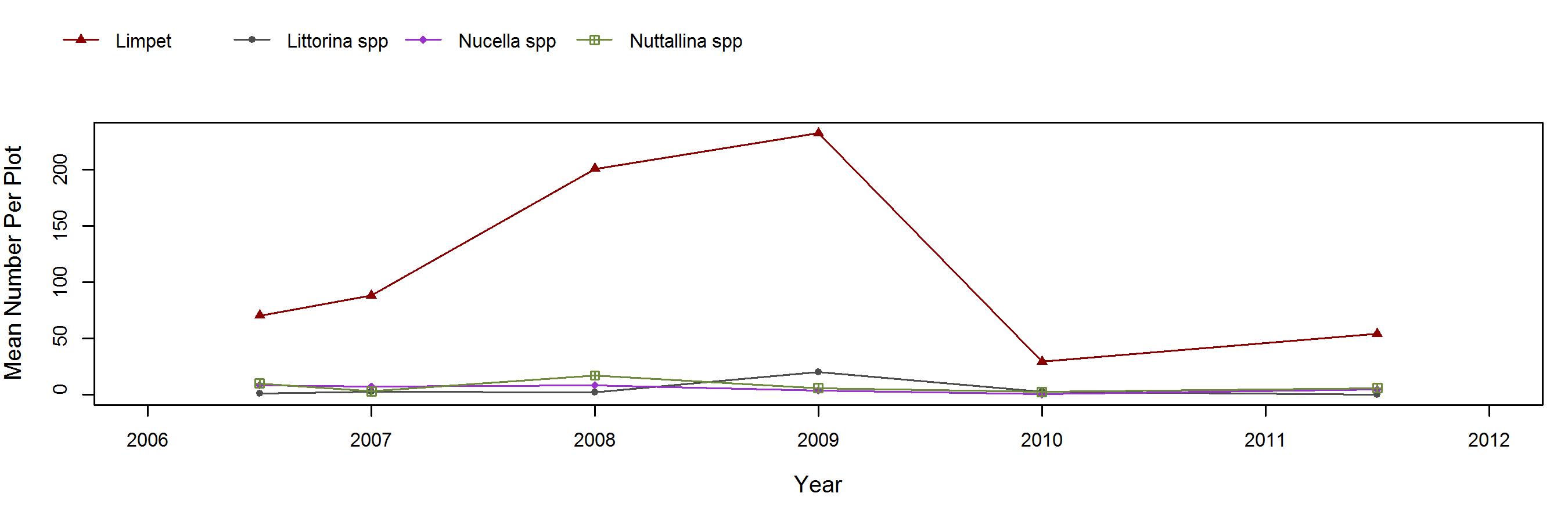 Trailer Mytilus trend plot