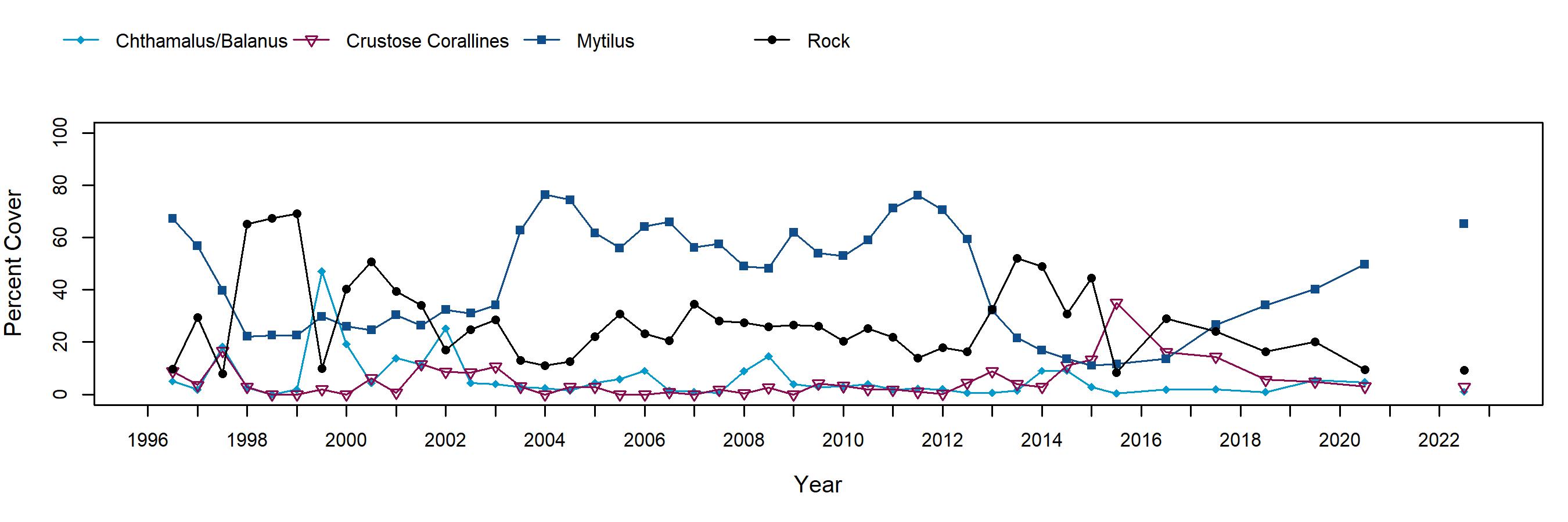 Treasure Island Mytilus trend plot
