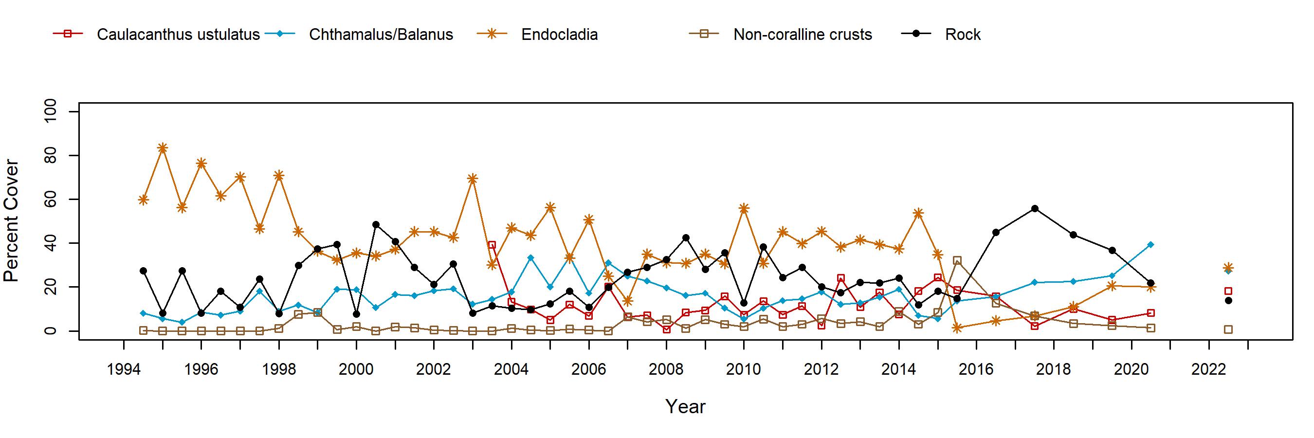 White Point Endocladia trend plot